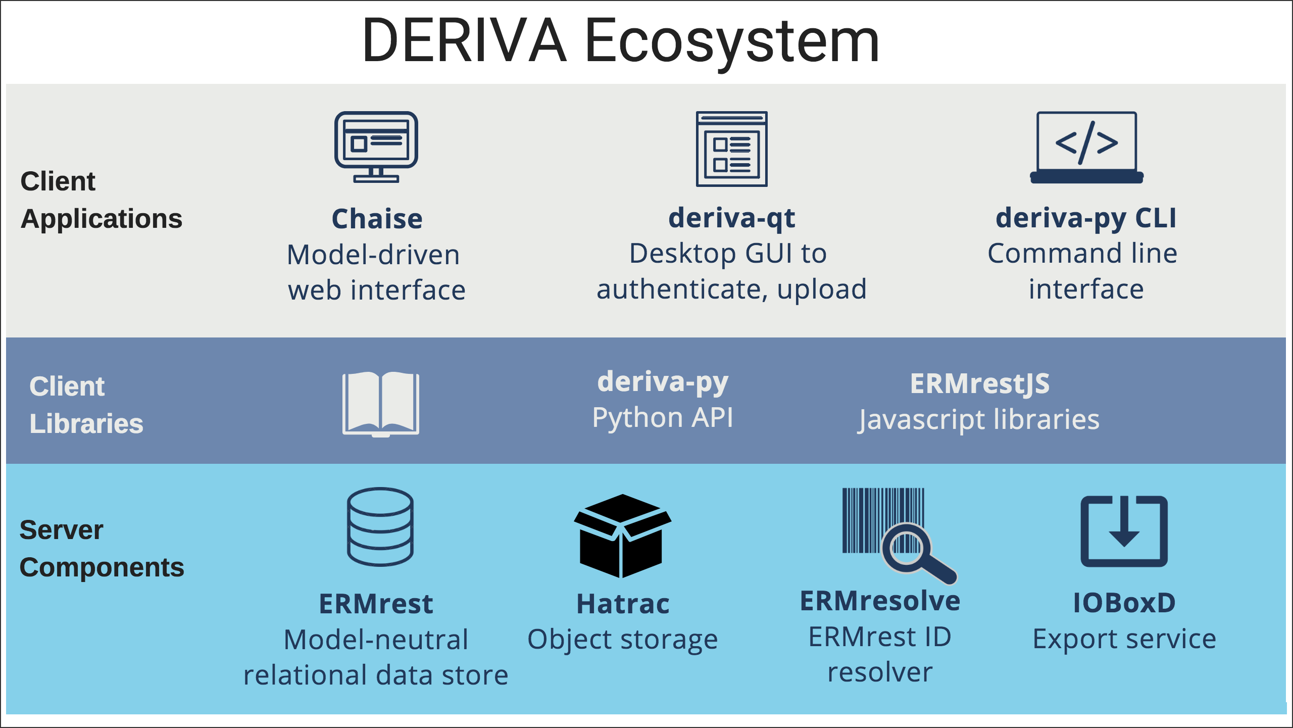 Diagram of DERIVA platform architecture